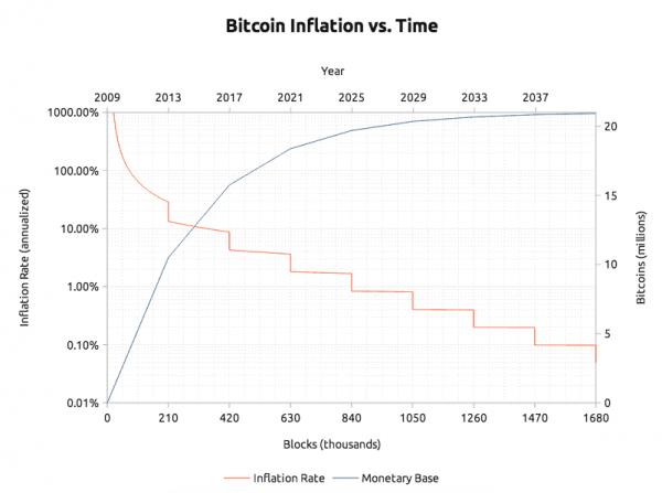 bitcoin inflación