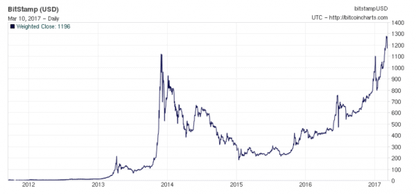 historico bitcoin